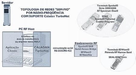 Topologia RF via ponte Serial