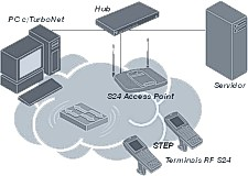 Topologia RF IEEE 802.11